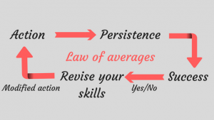 law-of-averages